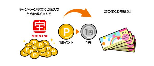 宝くじ ネット購入 クレジットカード メリット デメリット